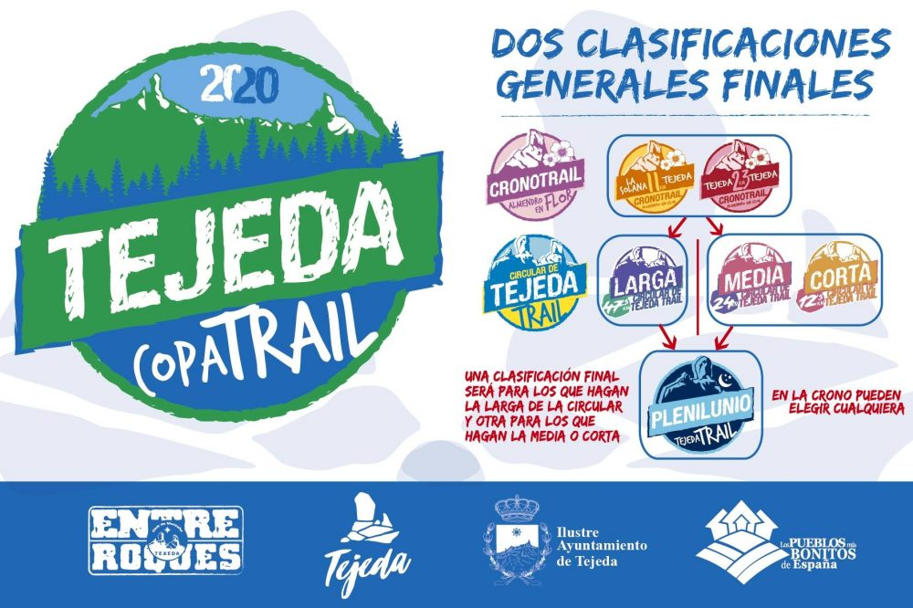 Modalidades Tejeda Copa Trail 2020