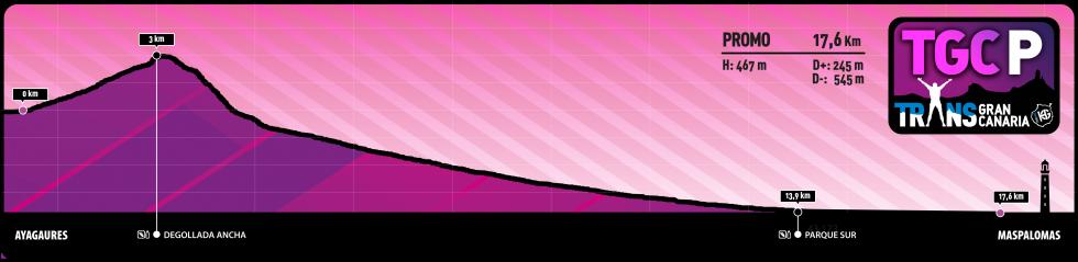 Transgrancanaria 2021 Promo 17K