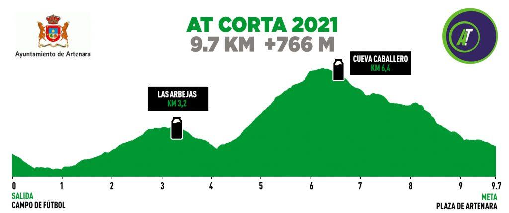 Perfil de la AT Corta -Artenara Trail 2021