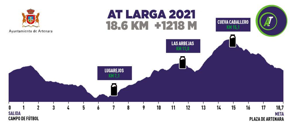 Perfil de la AT Larga -Artenara Trail 2021