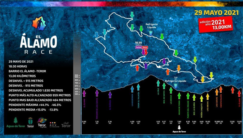 Perfil y recorrido El Álamo Race 2021