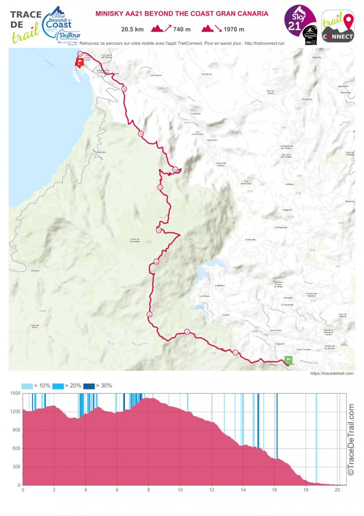 Mapa del recorrido de la MiniSky AA21