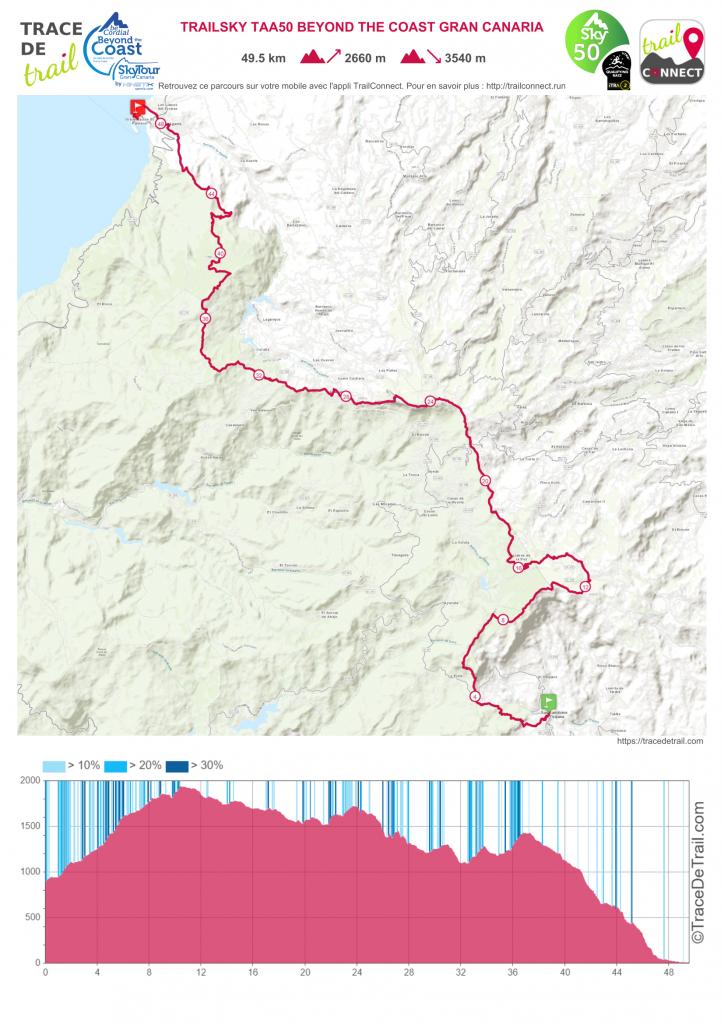 Mapa del recorrido de la Trailsky TAA50