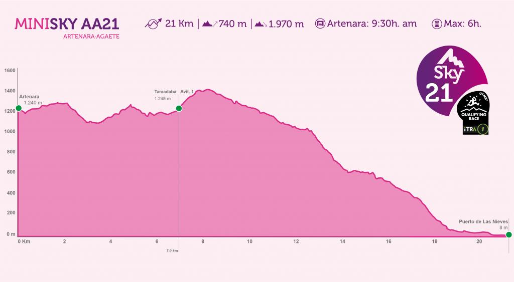 Perfil del recorrido de la MiniSky AA21