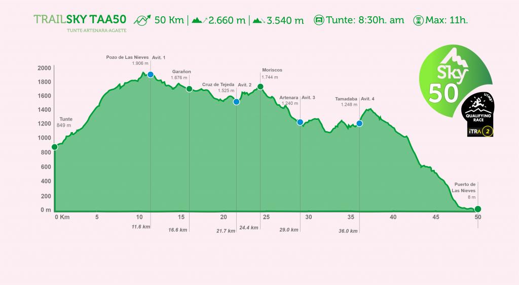 Perfil del recorrido de la Trailsky TAA50