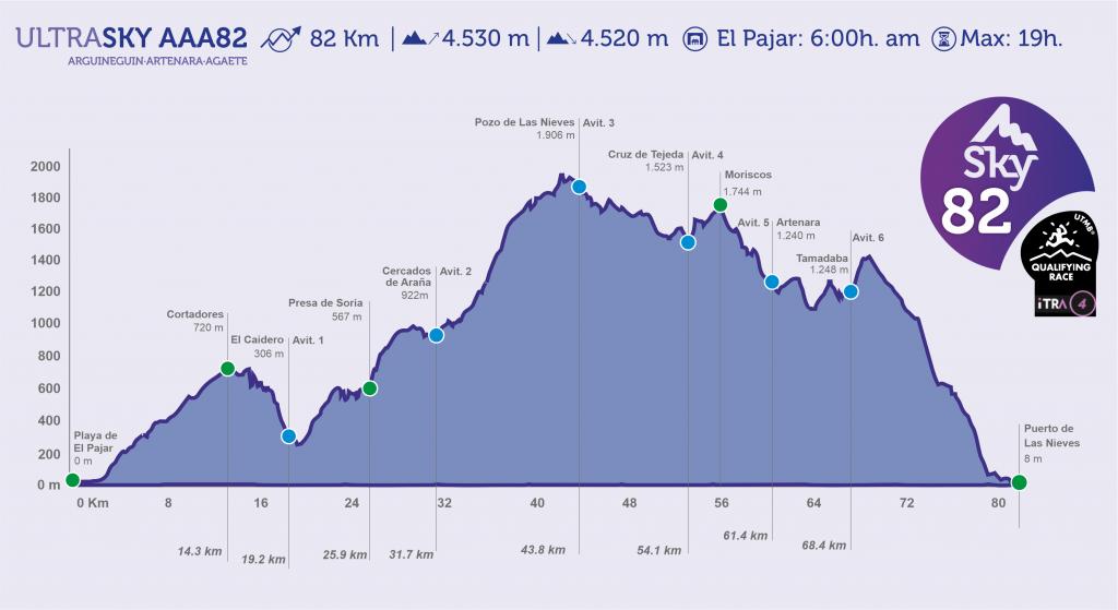Perfil del recorrido de la Ultrasky AAA82