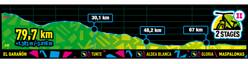 Recorrido de la Etapa 2 de 2 Stages de la Trasngrancanaria Bike