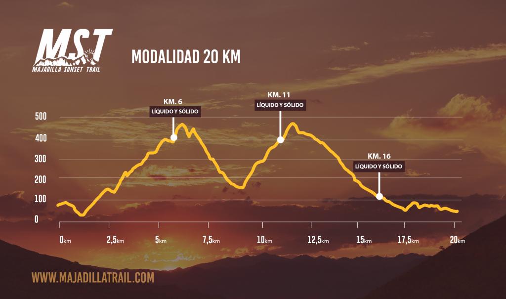 Perfil del Recorrido de la Majadilla Sunset Trail 40K