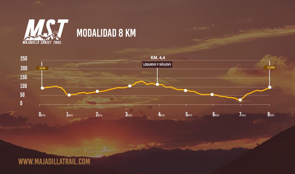 Perfil del Recorrido de la Majadilla Sunset Trail 8K