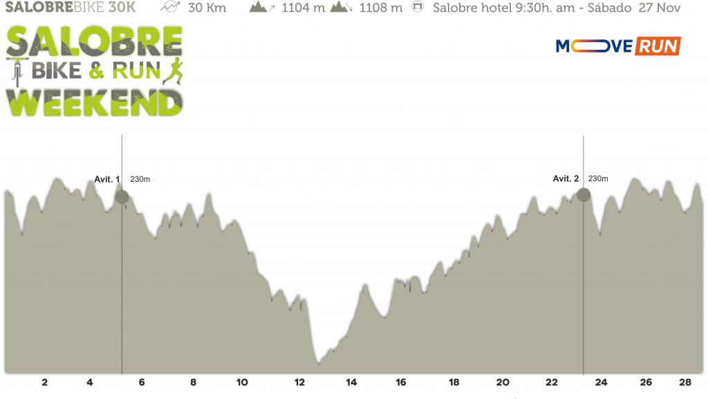 Perfil Salobre Bike&Run Weekend 2021 - Green 30 BIKE