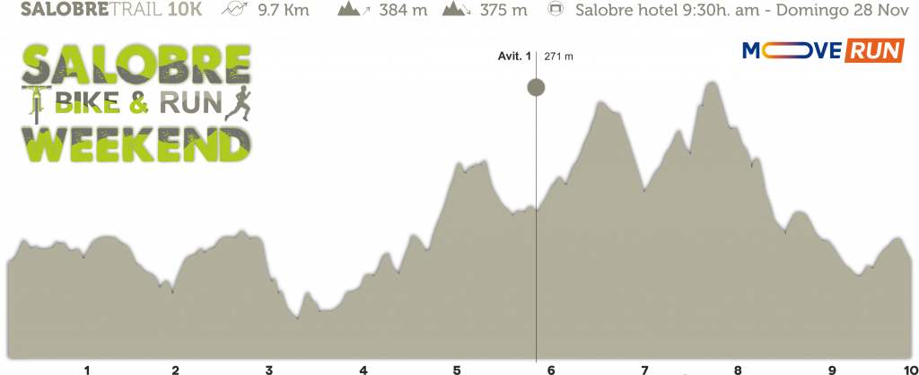 Perfil Salobre Bike&Run Weekend 2021 - Swing 10 TRAIL
